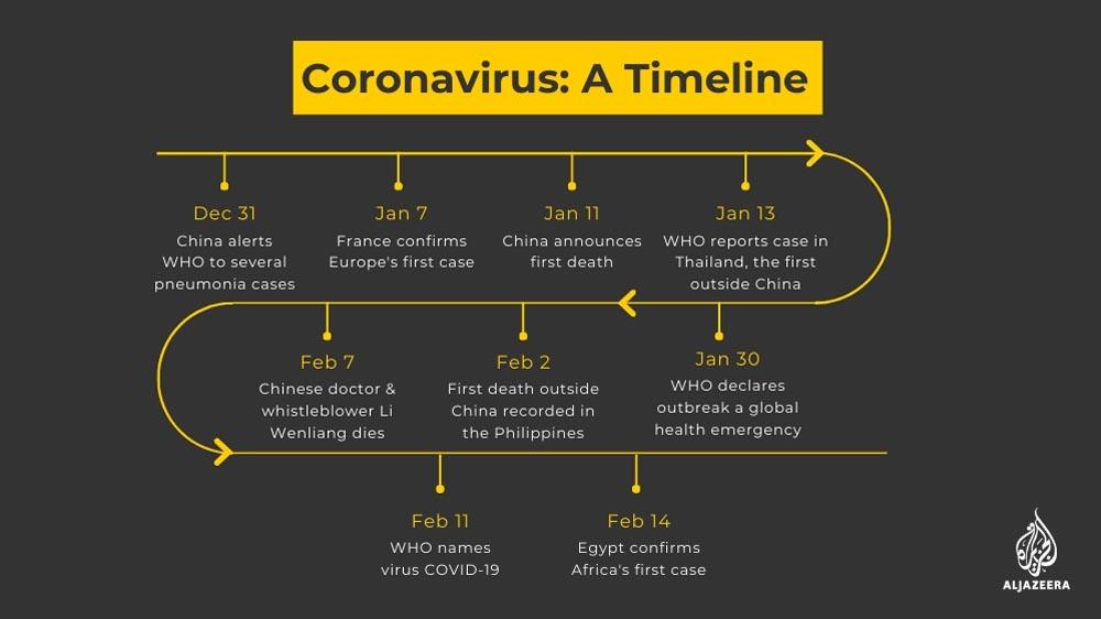 Garis masa : Bagaimana Coronavirus baru ini mula tersebar