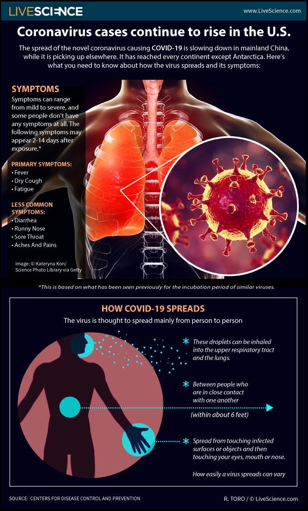 Soalan-soalan penting mengenai wabak Coronavirus 2019 (COVID-19)